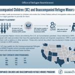 CAIR/AAF: Updated: Community Advisory: Infographic Resources on 180 Unaccompanied Afghan Children in U.S. Custody